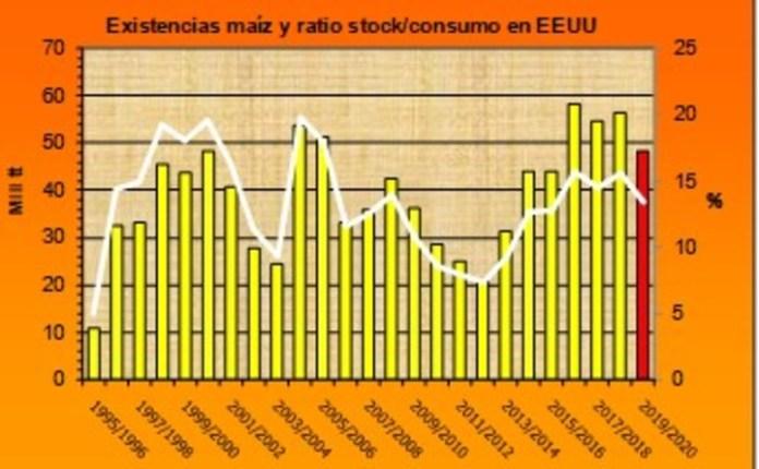 Existencias de maíz y ratio stock/consumo en EE:UU.