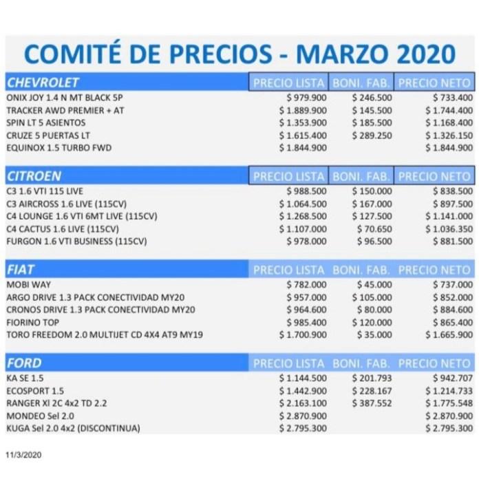 Lista de marzo publicada por ACARA