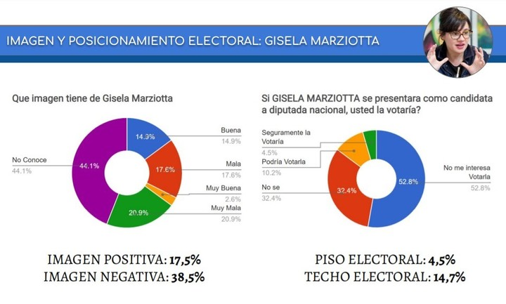 Image and electoral potential of Gisela Marziotta, according to CB Consultora Opinion Pública.