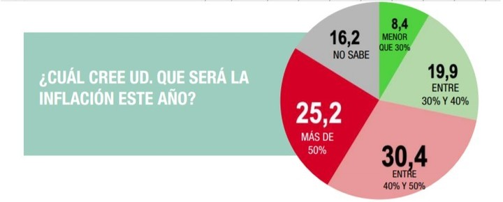 National Survey of Analogies: only 8.4% believe that the inflationary guideline of the budget will be met, below 30%.