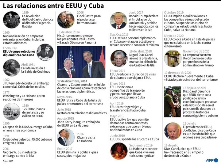 Chronology of relations between the United States and Cuba.  / AFP