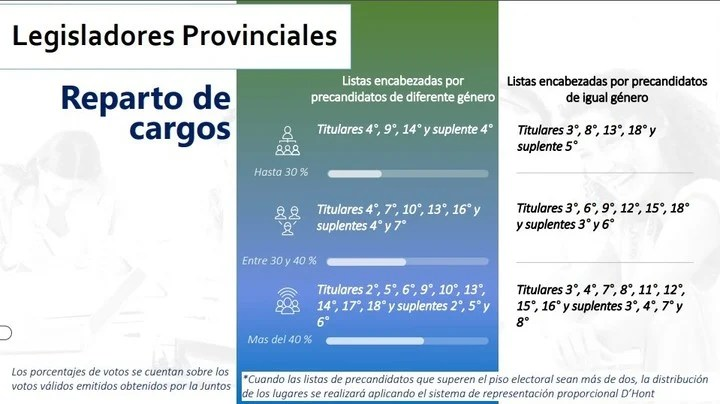 Distribution of positions in the legislative categories.