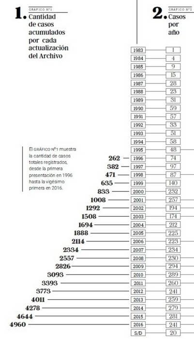 Cantidad de casos acumulados desde 1983 y casos por cada año | Correpi