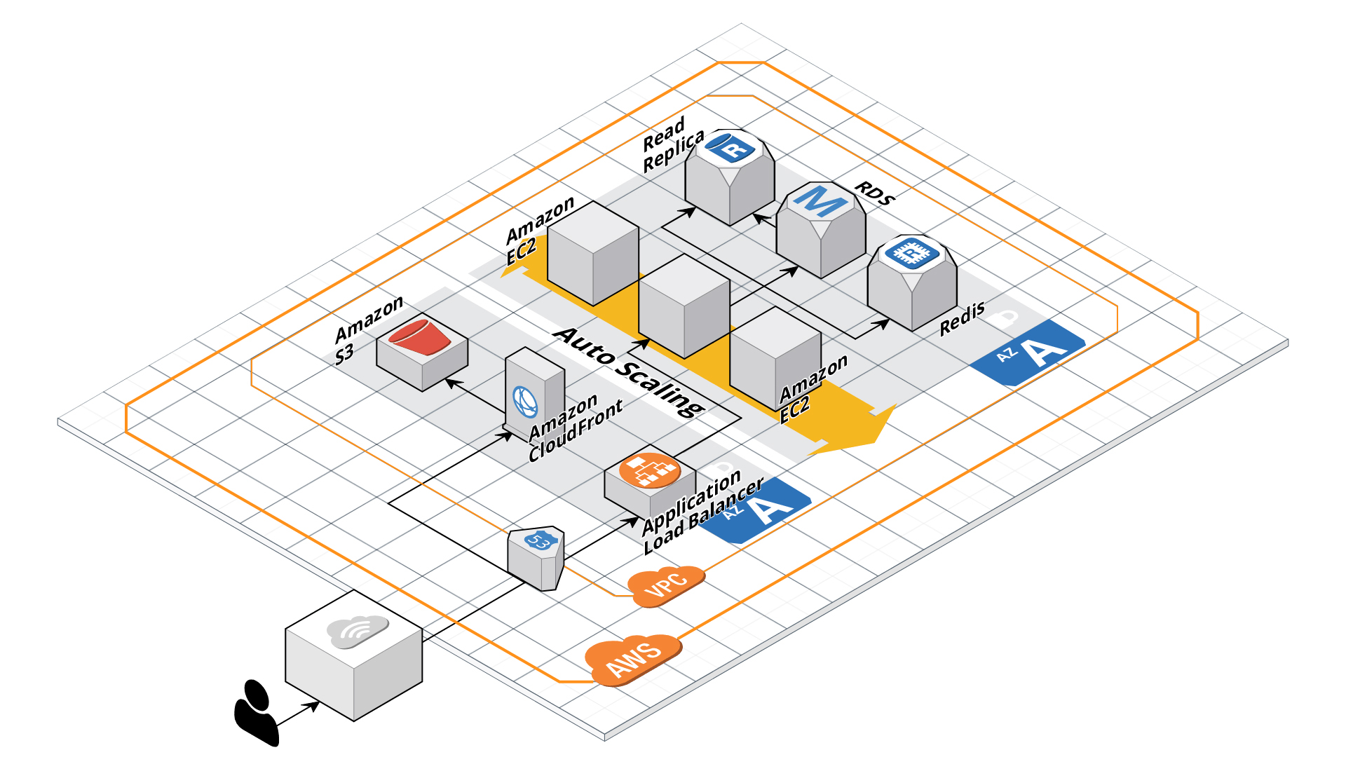 saas architecture diagram light switch wiring diagrams uk 10 best practices to architect and scale your laravel application on