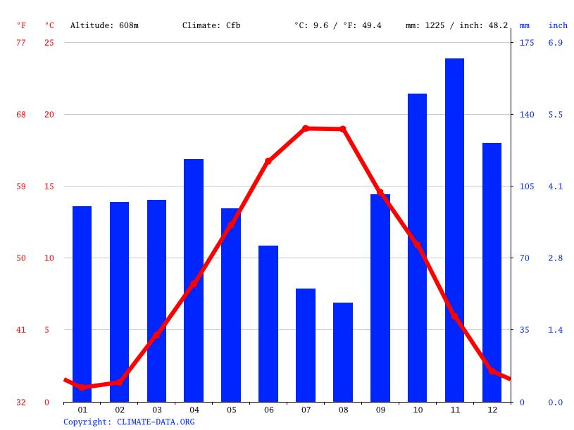Grafico climatico, San Marcello Pistoiese