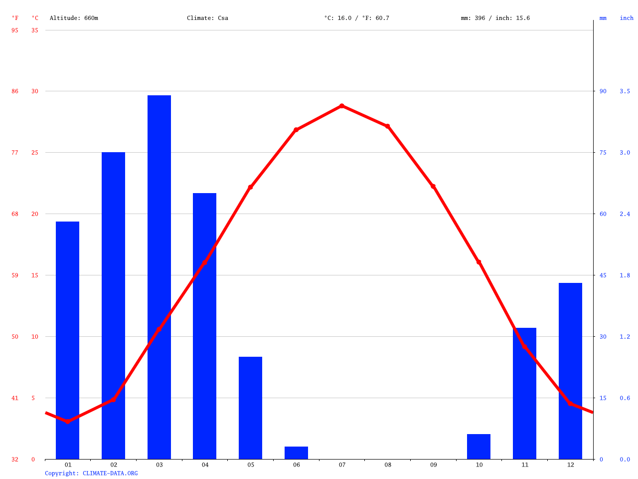 Ghormach Climate Average Temperature Weather By Month