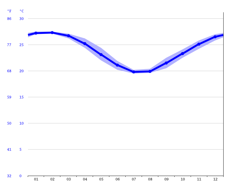 Yeppoon climate: Average Temperature, weather by month