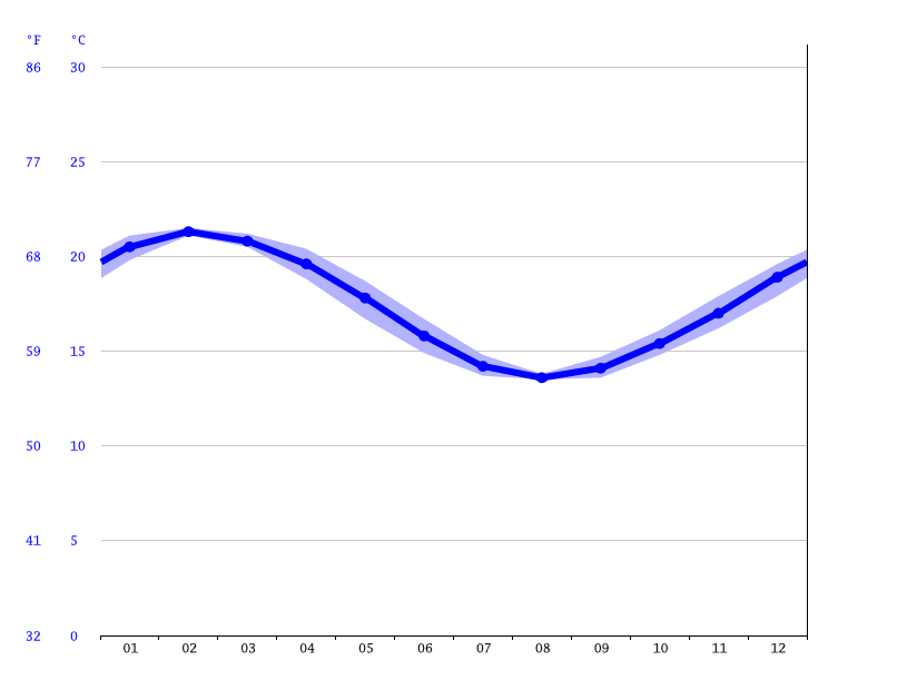 Auckland climate: Average Temperature, weather by month