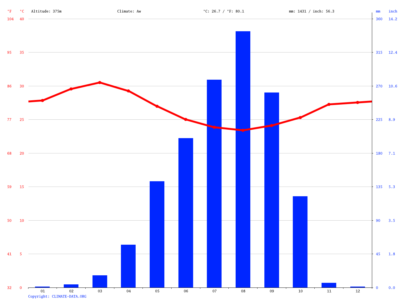 medium resolution of climate graph weather by month panda