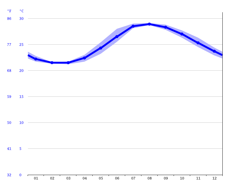 Okinawa climate: Average Temperature, weather by month