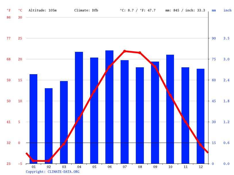 Climat Toronto Diagramme Climatique Courbe De