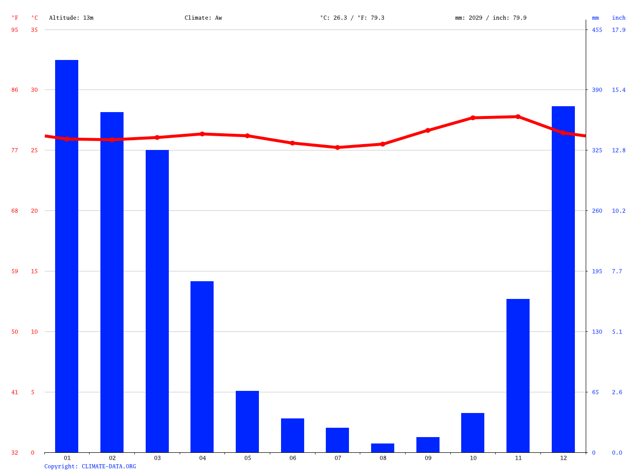 hight resolution of climate graph weather by month panda