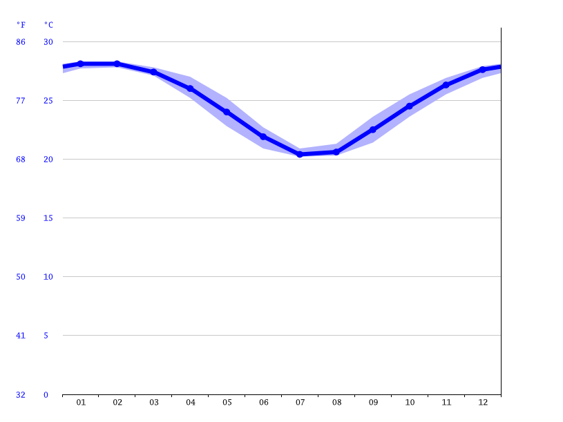 Mackay climate: Average Temperature, weather by month