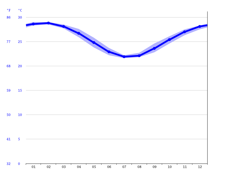 Townsville climate: Average Temperature, weather by month