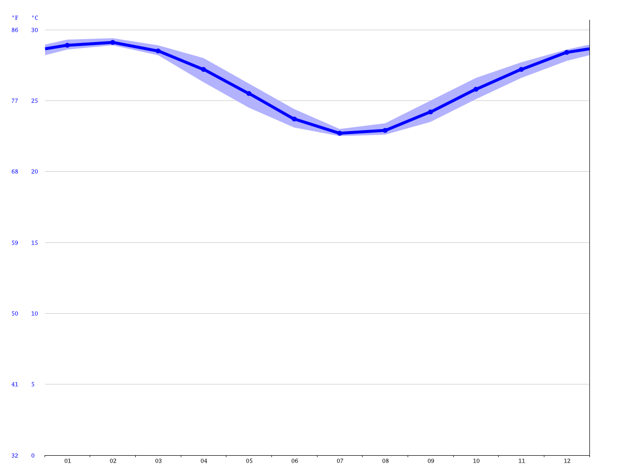 Tully Heads climate: Average Temperature, weather by month
