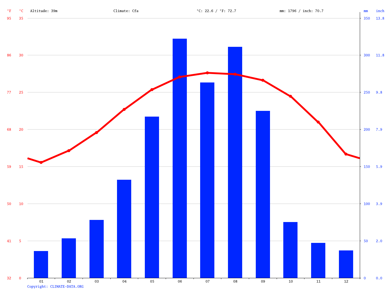 Hong Kong climate: Average Temperature. weather by month. Hong Kong water temperature - Climate-Data.org