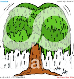 cartoon of a weeping willow clipart panda free clipart images rh clipartpanda com oak tree weeping willow leaf [ 1080 x 1024 Pixel ]