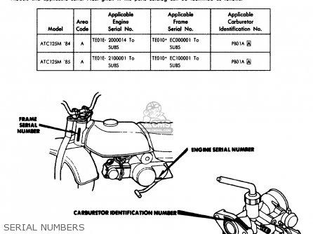 Honda Atc125m 1984 (e) Usa parts list partsmanual partsfiche