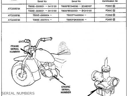 Honda Atc200s 1984 Usa parts list partsmanual partsfiche