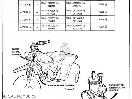 Honda Atc250r 1984 (e) Usa parts list partsmanual partsfiche