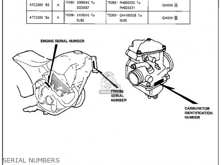 Honda Atc350x 1986 (g) Usa parts list partsmanual partsfiche