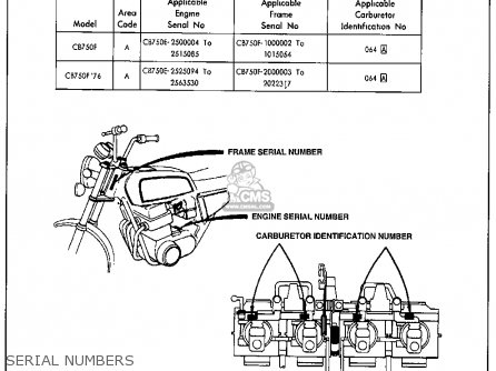 Honda Cb750f 750 Super Sport F0 1975 Usa parts list