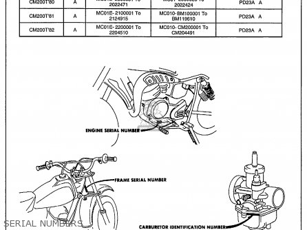 Honda CM200T TWINSTAR 1982 (C) USA parts lists and schematics