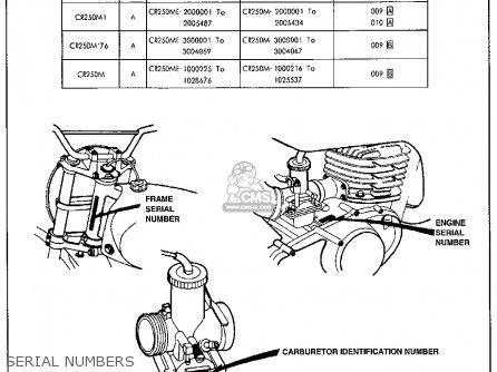 Honda CR250M ELSINORE 1976 USA parts lists and schematics