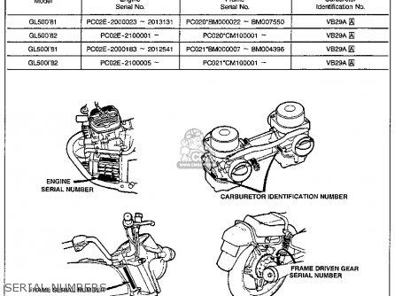 Honda Gl500 Silver Wing 1981 Usa parts list partsmanual
