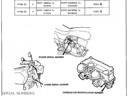 Honda Vf750s Sabre 1983 (d) Usa parts list partsmanual