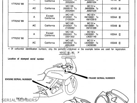 Honda Vtr250 Interceptor Vtr 1989 Usa parts list