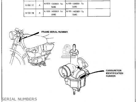 Honda Xl100 1977 Usa parts list partsmanual partsfiche