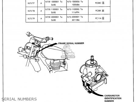 Honda Xl75 1978 Usa parts list partsmanual partsfiche