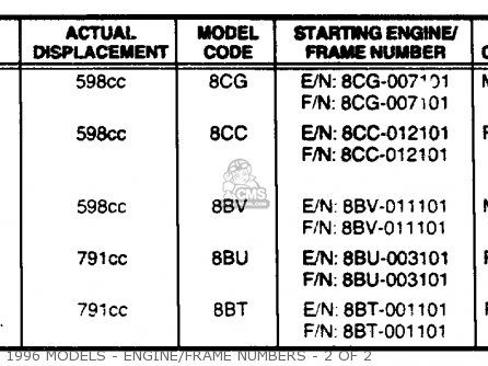 Yamaha Primary Id Numbers (usa Only) 1988-1999 parts list