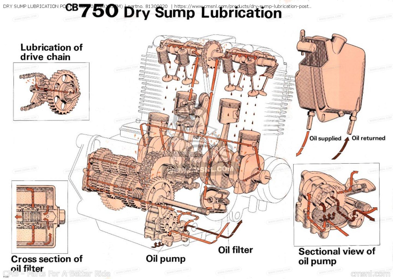 lube oil system diagram sahara desert food web engine lubrication electrical