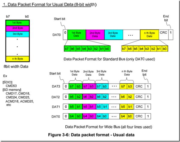 SD卡命令传输方式