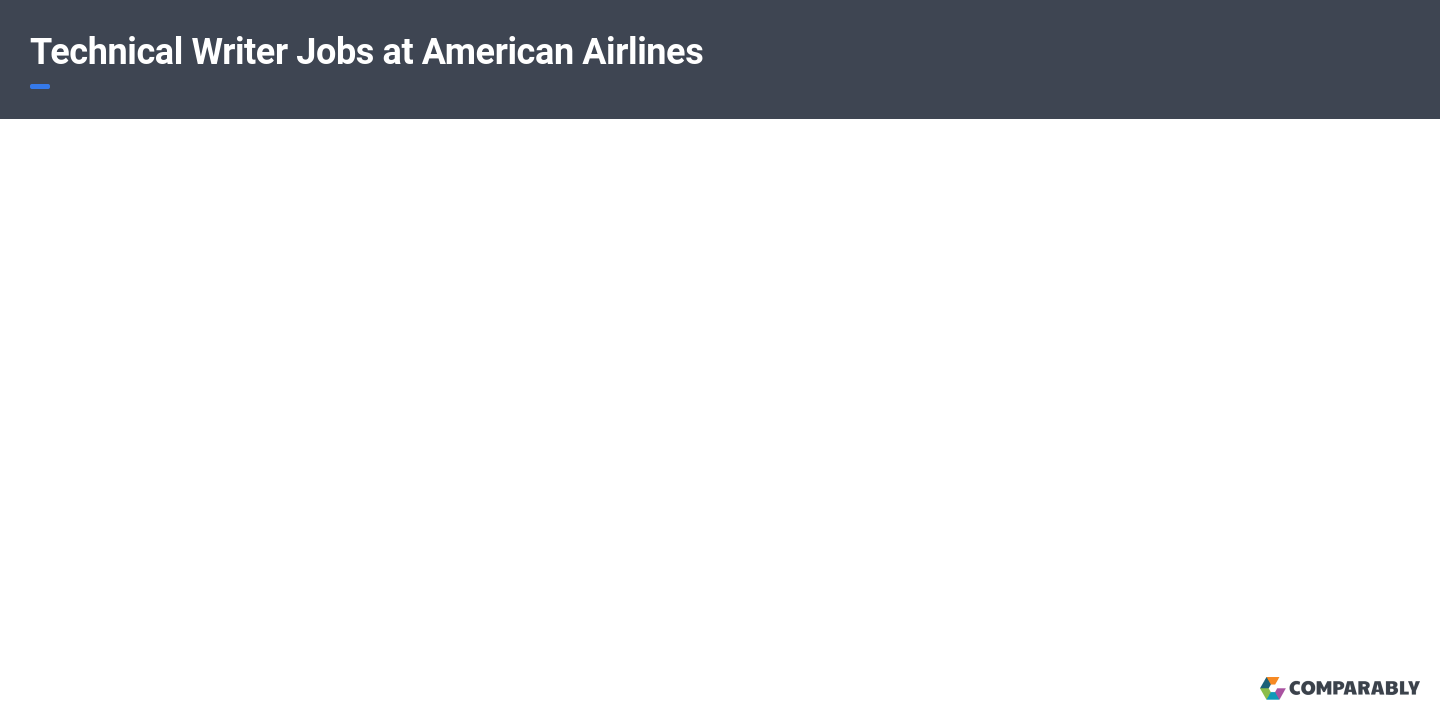 Technical Writer Jobs at American Airlines | Comparably