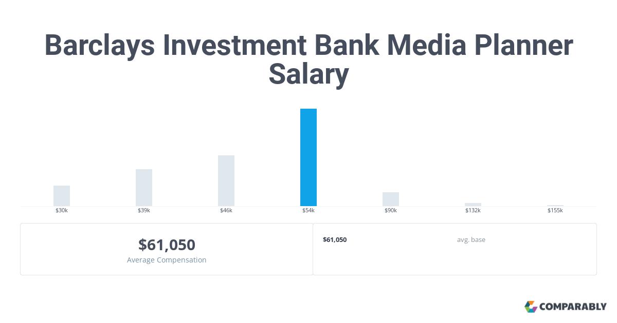 Barclays Investment Bank Media Planner Salaries in Atlanta