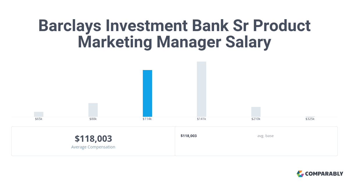 Barclays Investment Bank Sr Product Marketing Manager