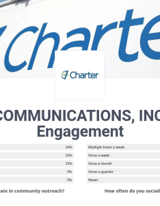 also charter communications inc employee engagement comparably rh