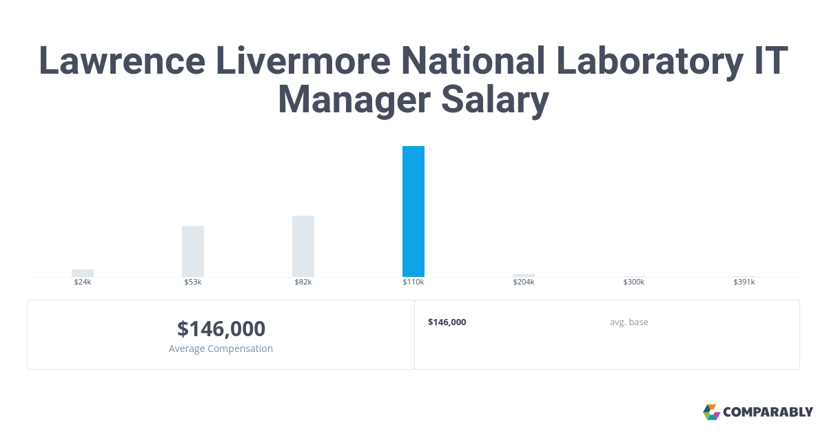 Lawrence Livermore National Laboratory IT Manager Salary