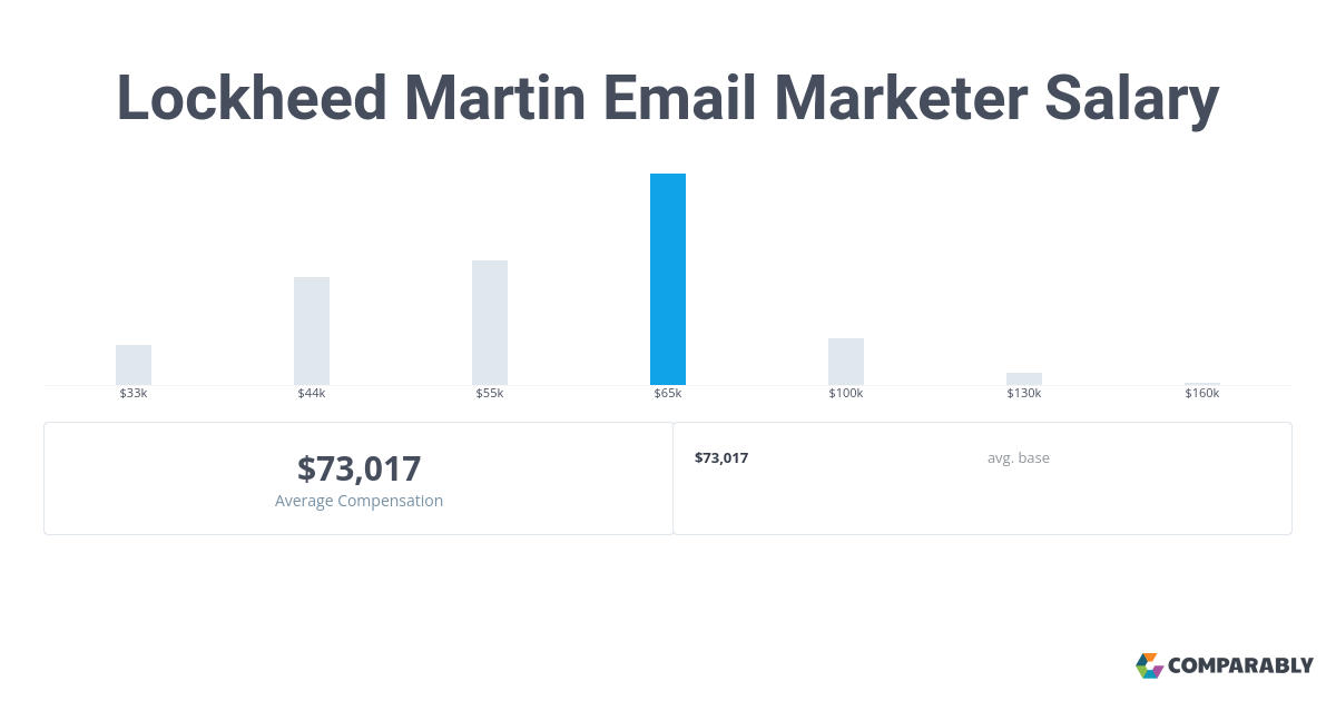 Lockheed Martin Email Marketer Salaries in Washington, DC