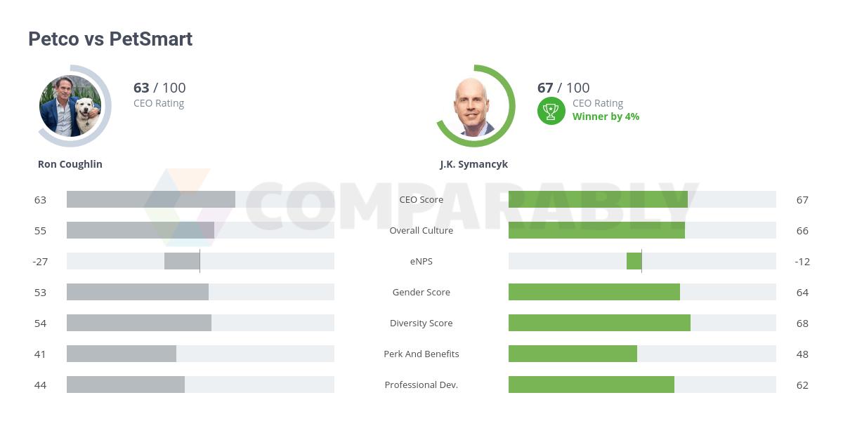 Petco vs PetSmart   Comparably