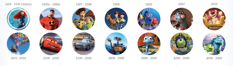 Image result for pixar theory
