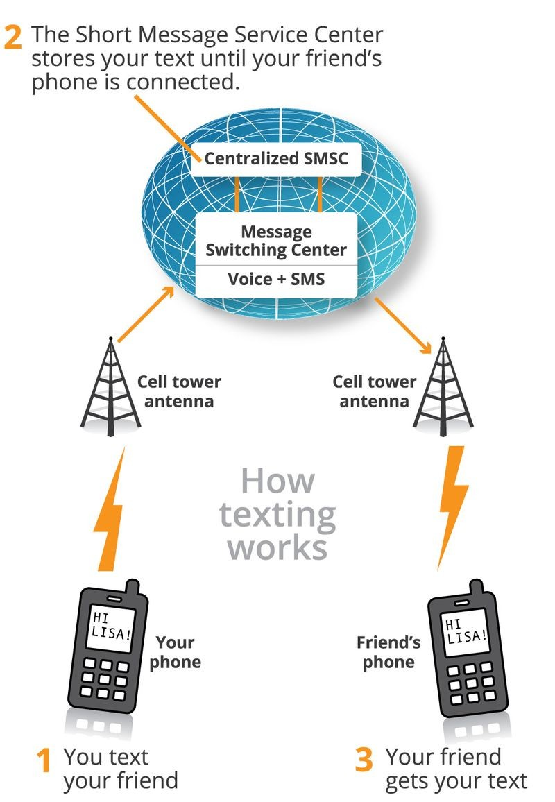 how sms works [ 840 x 1214 Pixel ]
