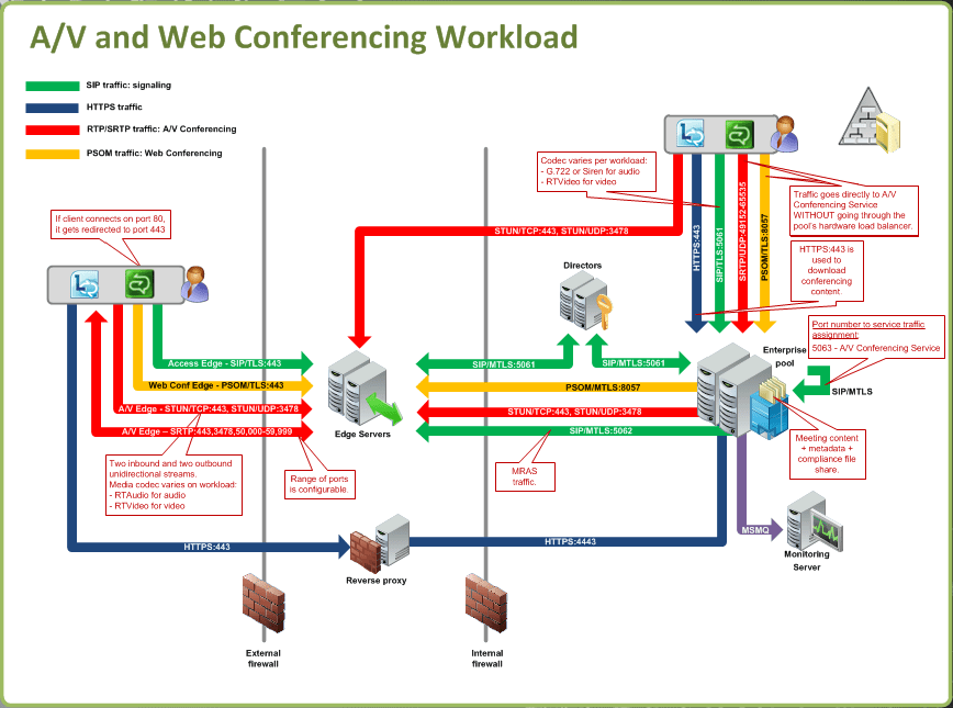 sip call flow diagram visio swim lane template lync traffic diagrams / workloads and ports - concurrency