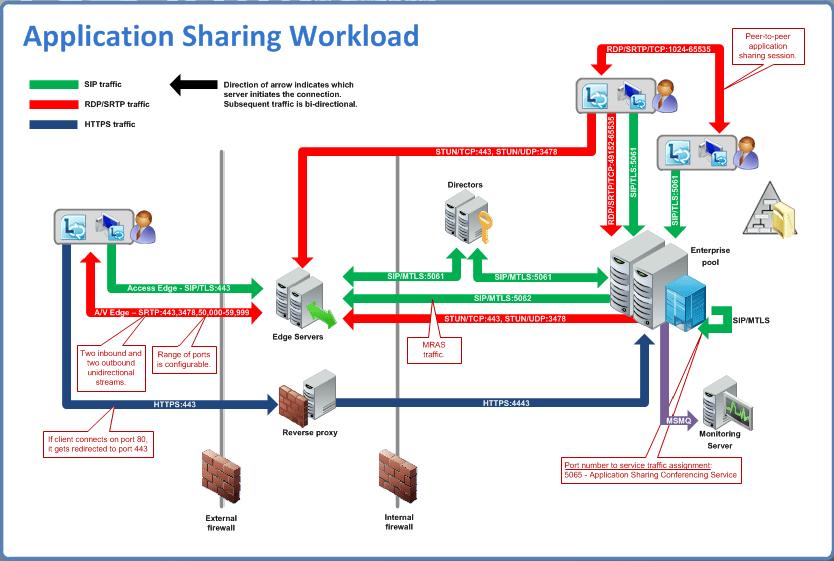 Lync Traffic Flow Diagrams  Lync Workloads and Ports