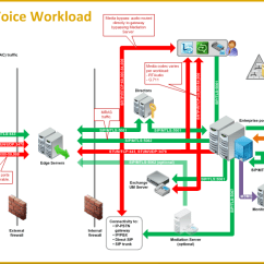 Sharepoint 2013 Components Diagram Trailer Wiring With Electric Brakes Lync Traffic Flow Diagrams / Workloads And Ports - Concurrency