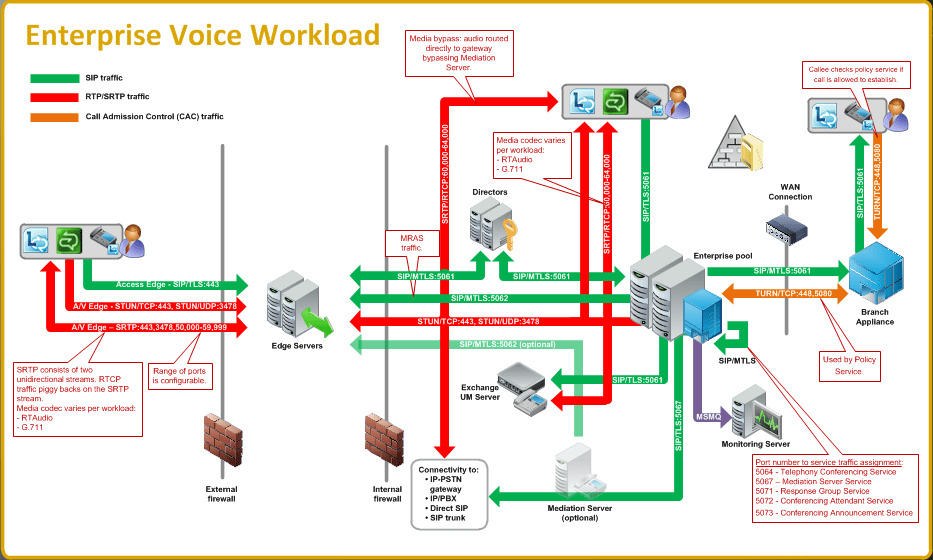 sharepoint 2013 components diagram direct tv wiring multiple receivers lync traffic flow diagrams / workloads and ports - concurrency