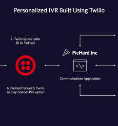 it all starts with reaching piehard inc s ivr built using twilio phone numbers and programmable voice apis twilio passes your caller id to the piehard  [ 1600 x 900 Pixel ]